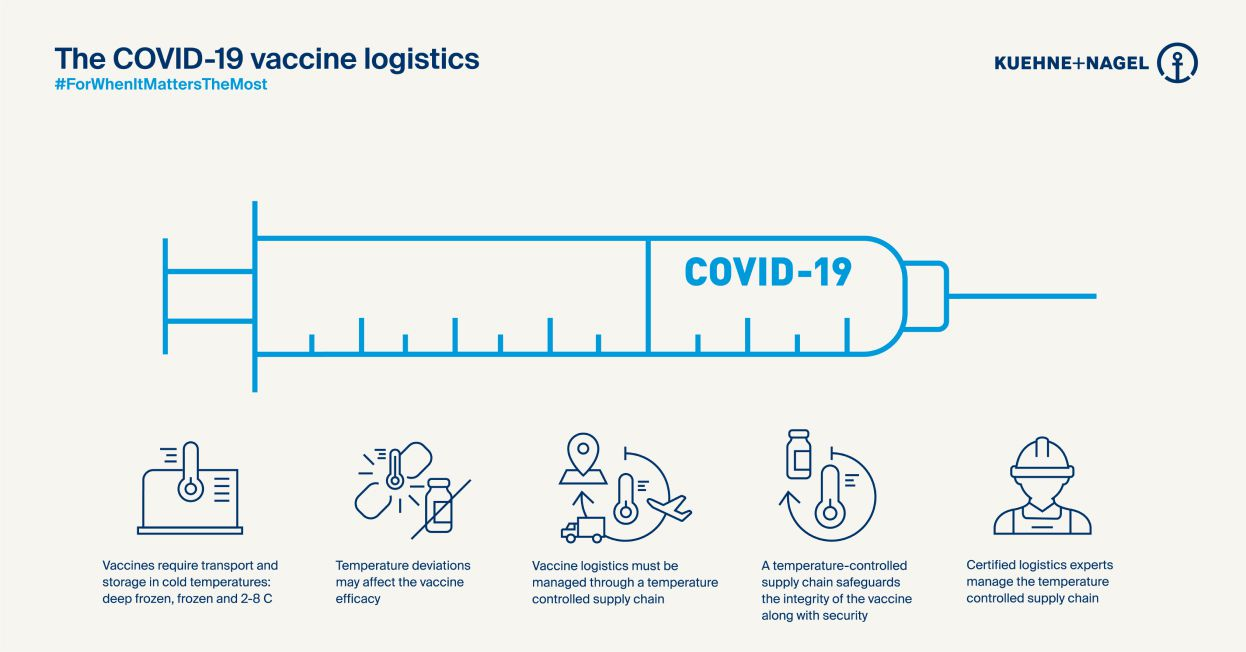 Infographic - The COVID-19 vaccine logistics